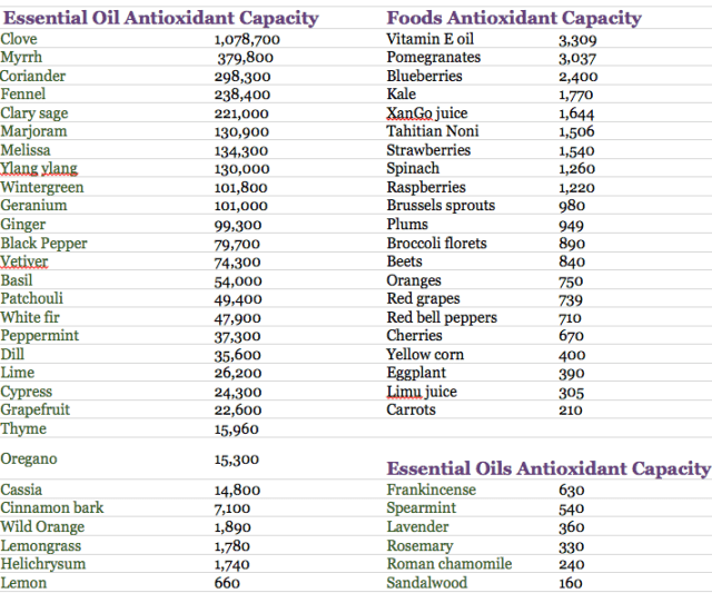 As A Concentrated Essential Oil There Is Simply No Comparison However Some Sources Claim The Following