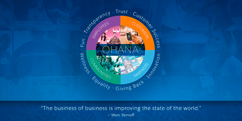 A diagram illustrating the segments of the Ohana (employees, customers, communities and partners)