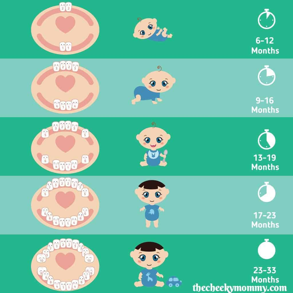 Natural remedies for a teething baby