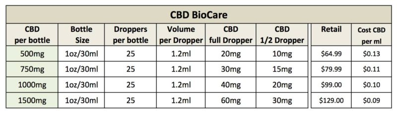 CBD Oil Dosage - What Is My Sweet Spot