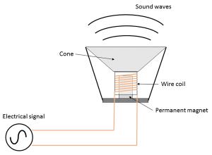How do headphones work? – Naturally Science