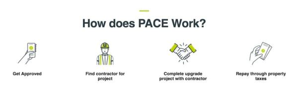 a graphic showing how the pace program works