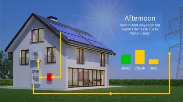 a home with solar panels during the afternoon