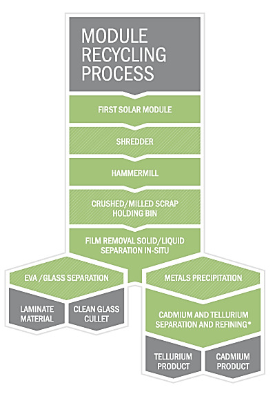 First Solar Recycling Process image