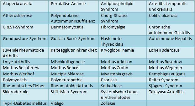Heute bekannte Autoimmunerkrankungen
