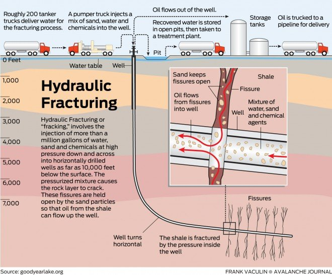 Hydraulic fracturing in the United Kingdom