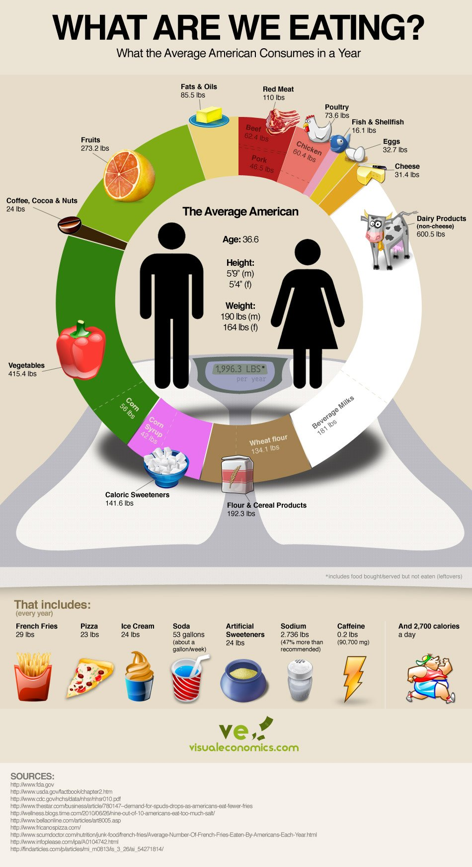 Average American Diet – Infographic americanaveragefoodconsumption