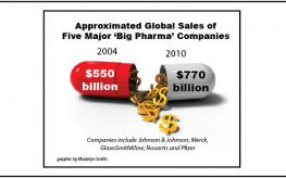 pills profits