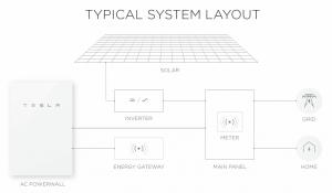 Get your Tesla Powerwall 2 quote in 60 seconds! | Natural Solar