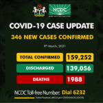 Nigeria records 346 new cases of COVID-19, total hits 159252
