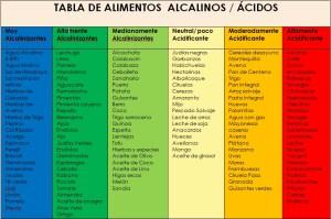 Tabla-alimentos-alcalinos_acidos-RA