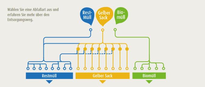 """Bild der Infografik """"Die Wege unseres Hausmülls"""" (Quelle: NABU)."""
