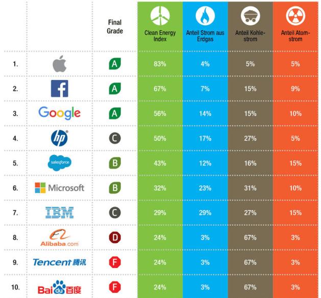 So nutzen weltweit führende Konzerne Strom. Ökostrom macht bei allen Firmen den Hauptanteil aus.