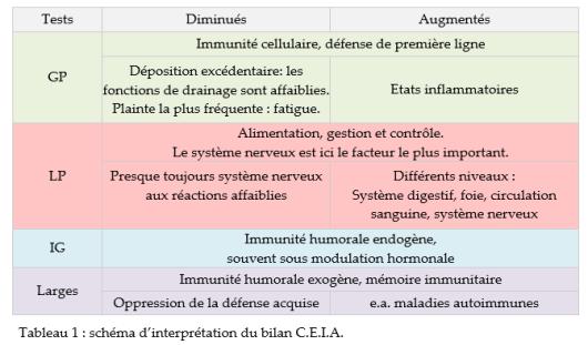 Tableau 1_Schéma d'interprétation_Protéomis