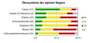 Erhaltungszustand der Ökosysteme in der alpinen Region