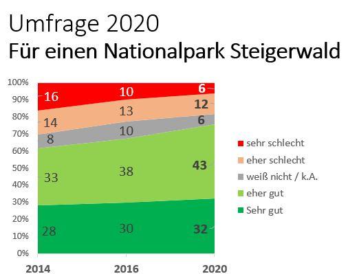 3. Nationalpark in Umfragen hoch im Kurs