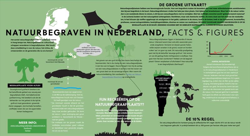 Infografic over natuurbegraven in Nederland - waarom niet