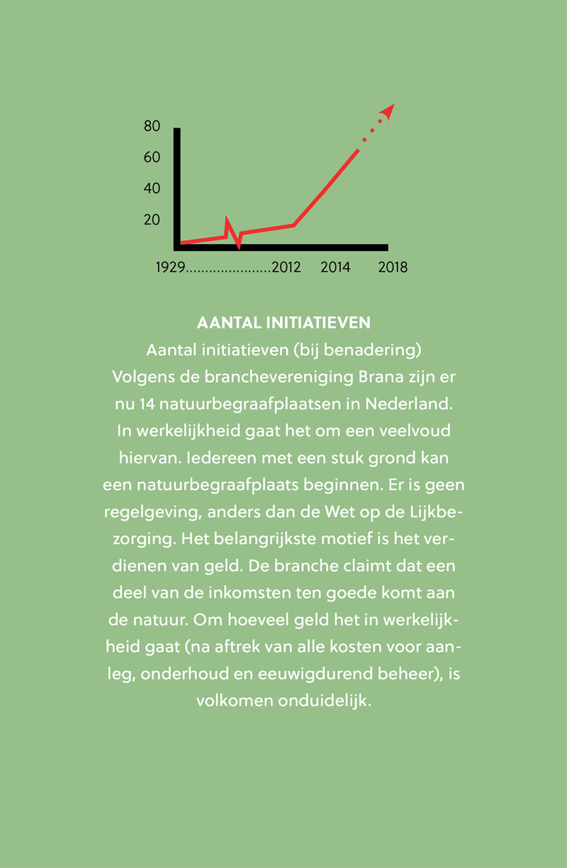 Het aantal natuurbegraafplaatsen groeit explosief