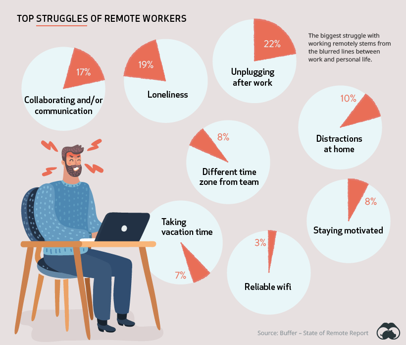 Remote Working, Women In Marketing 1