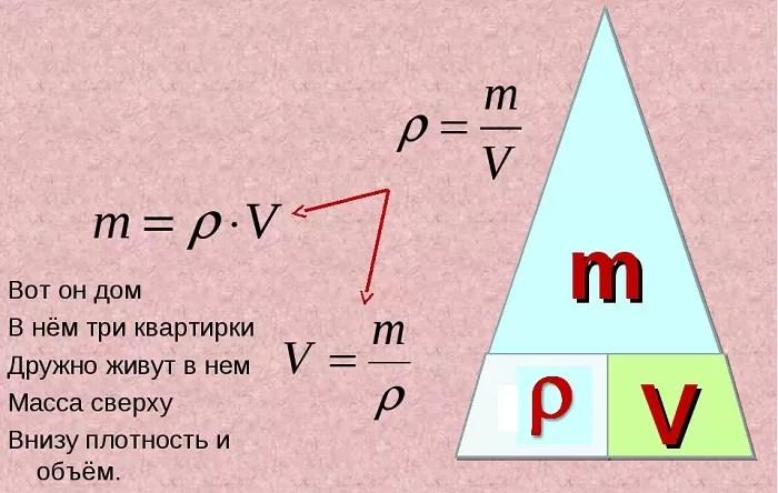 Fórmula de volumen en física.