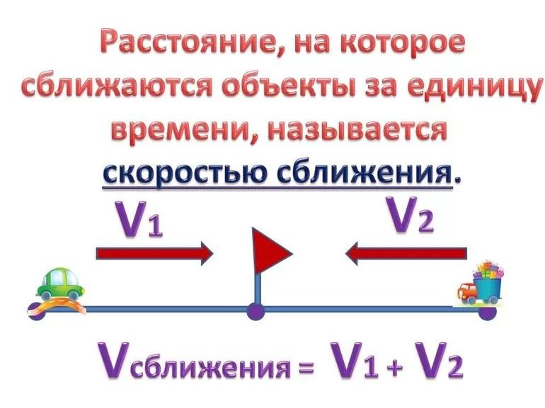 Formel Avstånd