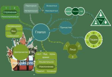czasownik rosyjski nauka języka rosyjskiego online