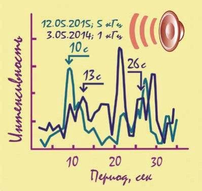 График исследований дольмена, Кавказ