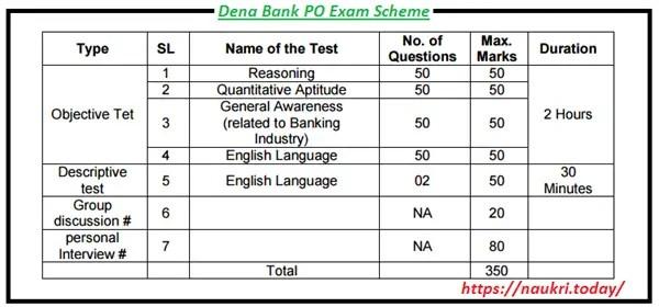 Exam Procedure for Dena Bank PO Jobs