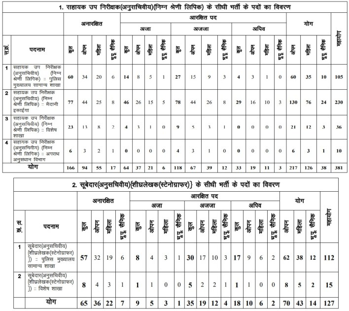 Division of MP Vyapam ASI Clerk & Subedar Stenographer Vacancies