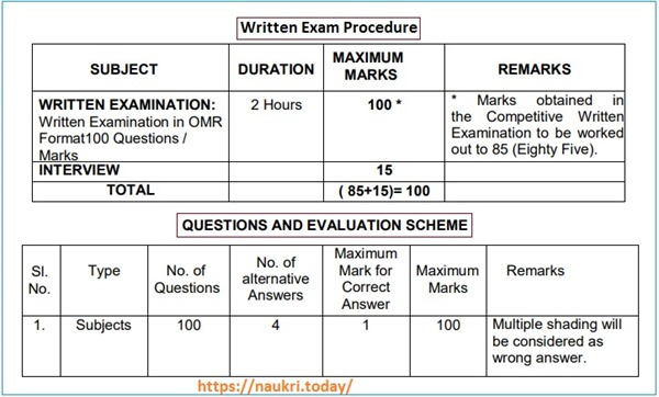TNHB JA Exam Pattern