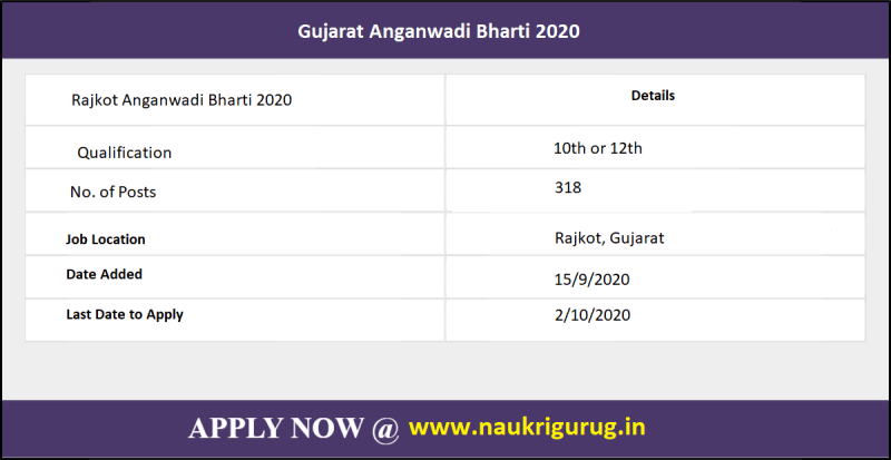 Rajkot Gujarat Anganwadi department released a notification on 15/9/2020 for 318 vacancies. All fresher and experienced candidates can apply for this Gujarat Anganwadi recruitment 2020.