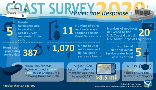NOAA Office of Coast Survey 2020 hurricane season infographic