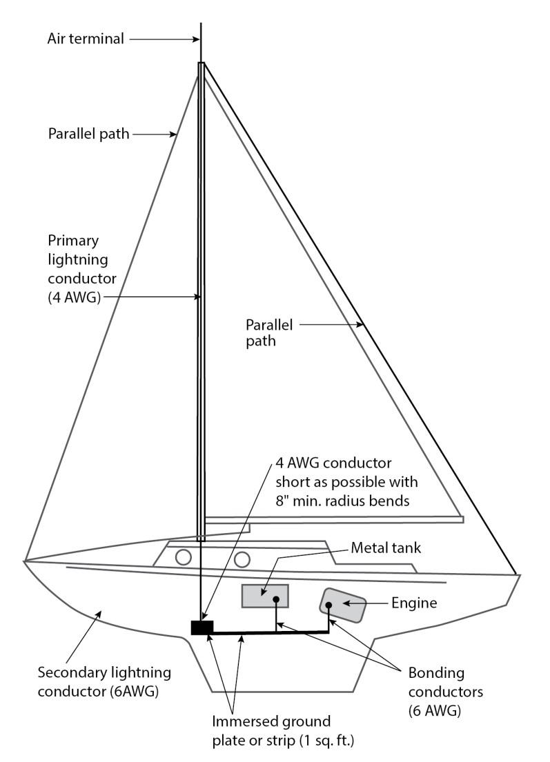 protection foudre bateau