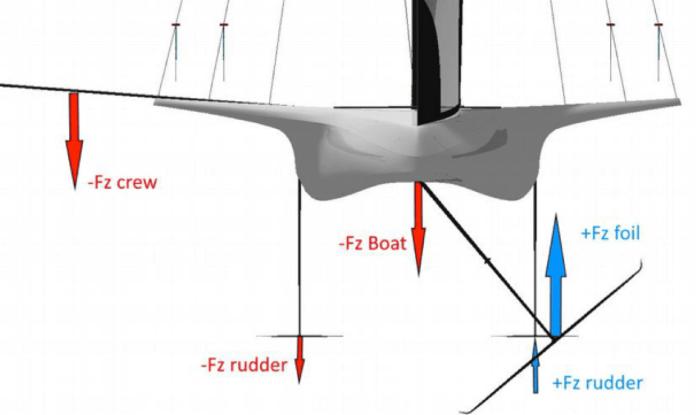 Barco volador SYRA 18