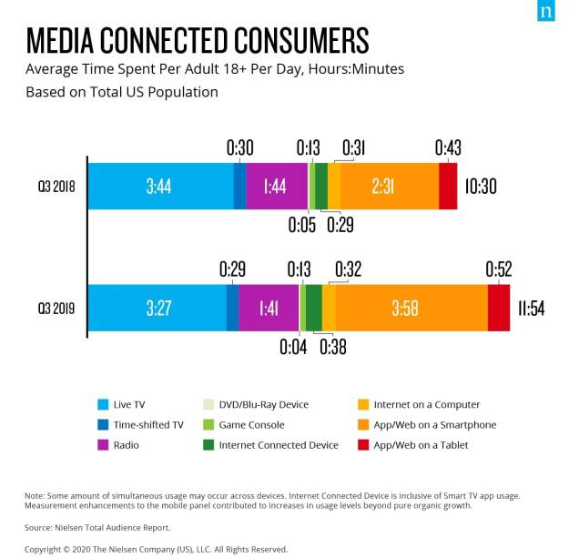 Media Connected Consumers