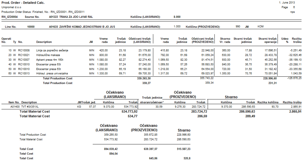 Cost Accounting in Manufacturing (reporting) 4/4 (1/3)