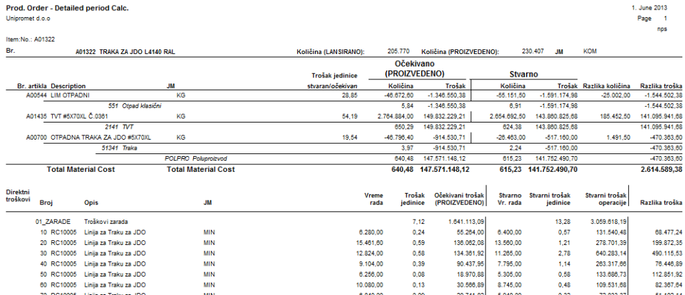 Cost Accounting in Manufacturing (reporting) 4/4 (3/3)