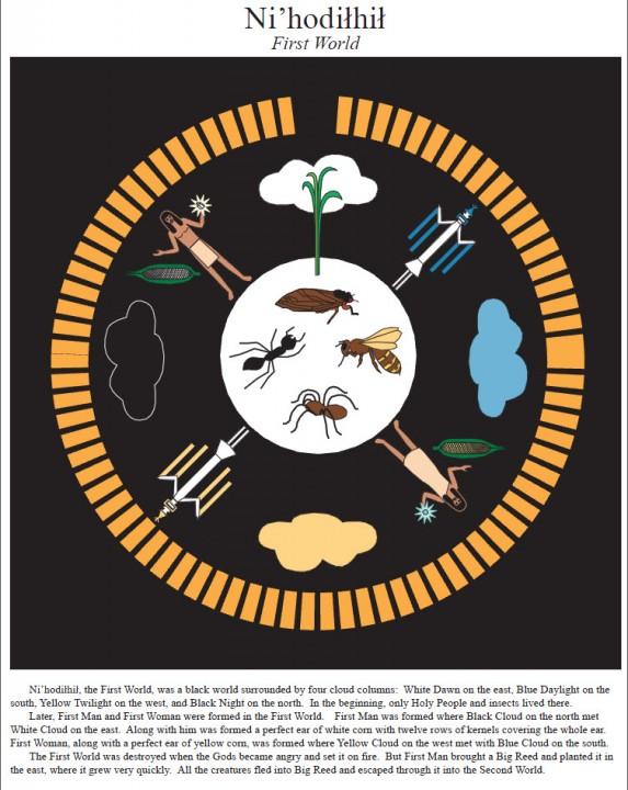 "Navajo creation story – The First World ""Nihodilhil"" (Black World)"