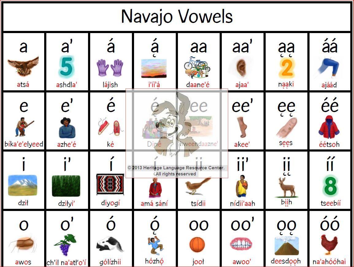 Navajo Vowel Poster 800
