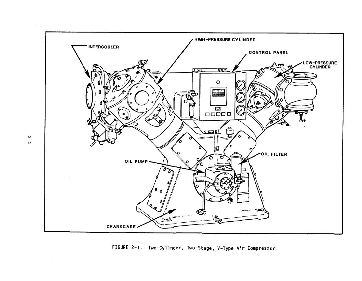 Figure 2 1 Two Cylinder Two Stage V Type Air Compressor
