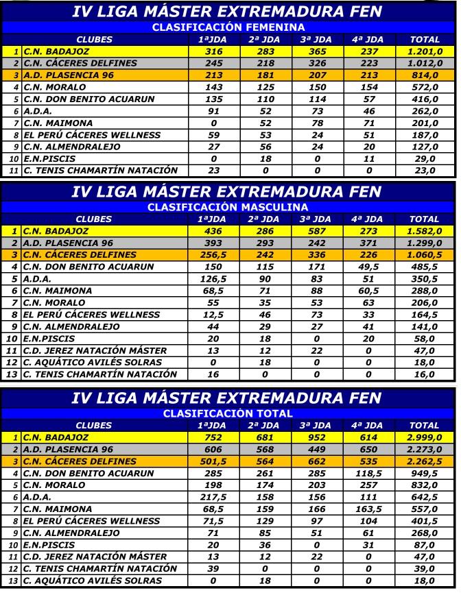 Resultados de la IV y última jornada máster del Club Natación Moralo