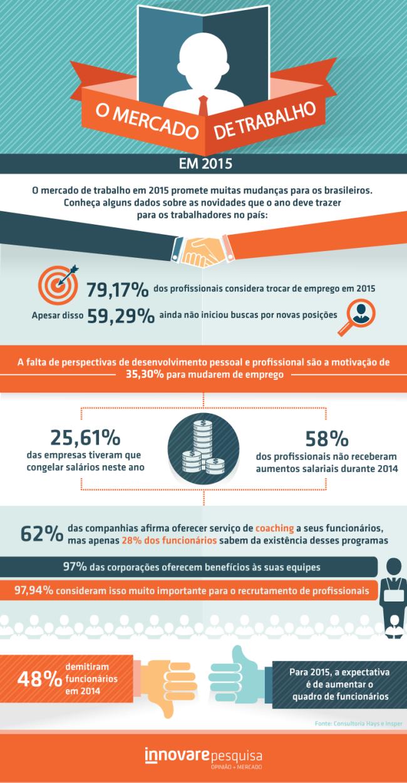 Infográfico: Mercado de Trabalho em 2015