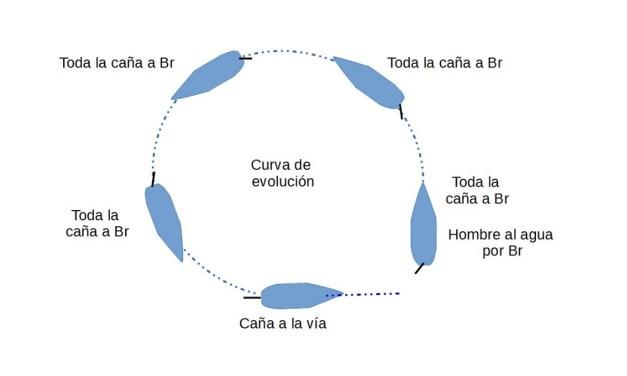 Manual PNB. Unidad Teórica 3. SEGURIDAD EN LA MAR.