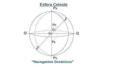 Manual del Capitán de Yate. UT 1. Teoría de Navegación (1). Esfera celeste.