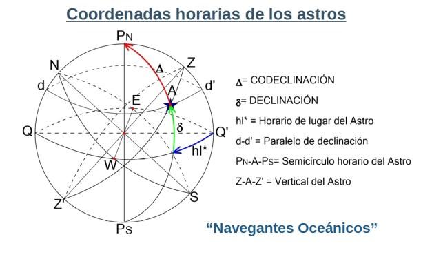 Manual del Capitán de Yate. UT 1. Teoría de Navegación (2). Coordenadas horarias de los astros.