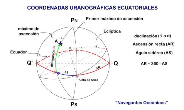 Manual del Capitán de Yate. UT 1. Teoría de Navegación (6). Coordenadas Uranográficas Ecuatoriales