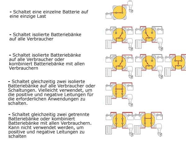 BlueSea m-Serie Batteriehauptschalter Schaltplan