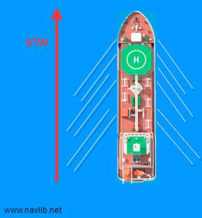 Навигация. Первые шаги. Скорость судна.