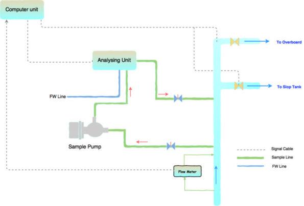 Принципы ODME - Oil Discharging Monitoring Equipment
