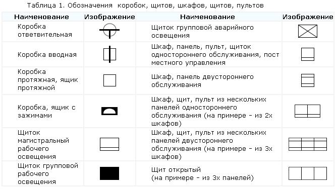 Приклади позначення елементів електричних застосовувані на схемах. коробки   9cb2286bfbd1c